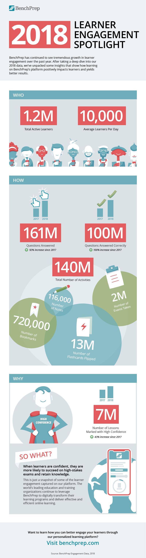2018_User_Engagement_Spotlight_Infographics.pngFINAL