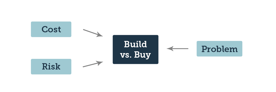 Build_Buy_Enterprise_Software