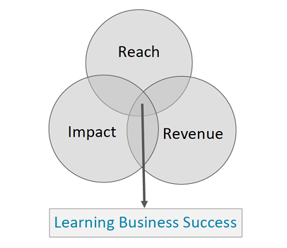 Learning_Business_Success_Impact_Reach_Revenue