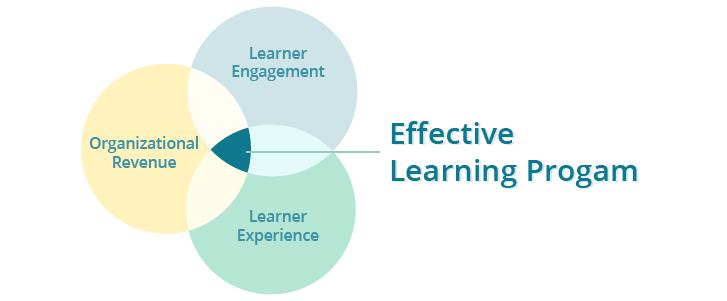 Venn_Diagram_Effective_Learning_Program-1