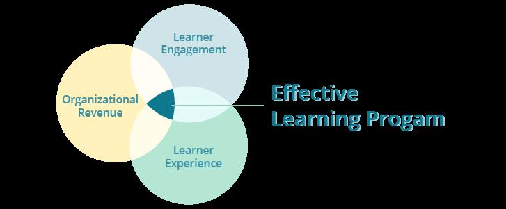 Venn_Diagram_Effective_Learning_Program