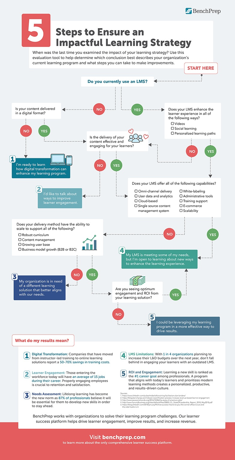 evaluation-infographic